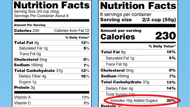 Coming soon: The redesigned nutrition facts label will highlight added sugars in food. The label also will display calories per serving, and serving size, more prominently. (U.S. Food and Drug Administration)