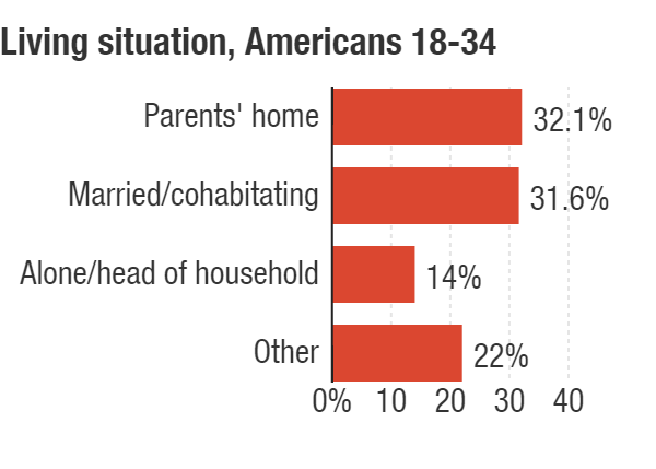 """Alone/head of household"" includes single parents and people who have roommates or renters living with them; ""other"" includes those living with family members (not parents), with nonfamily members or in group housing."