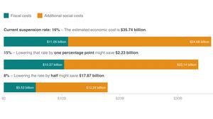 Chart: The Economic Cost Of School Suspensions