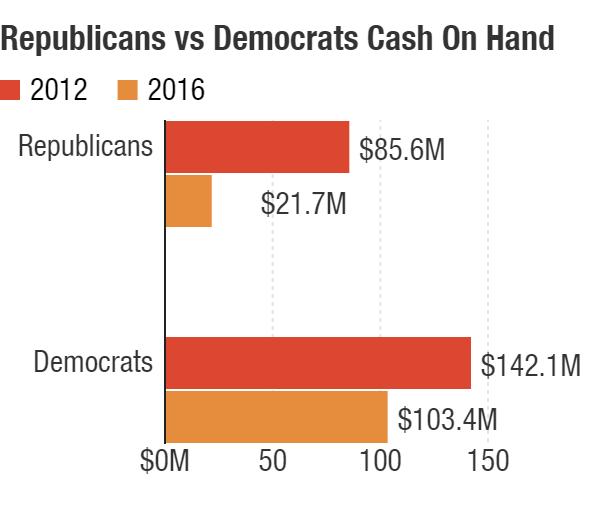 Democrats hold a significant cash advantage over Republicans in 2016.