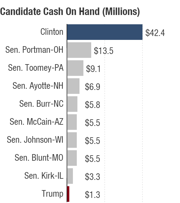 Cash on hand totals are through May, filed June 20, for Hillary Clinton and Donald Trump, and as of March 31 for GOP senators seeking re-election in November.