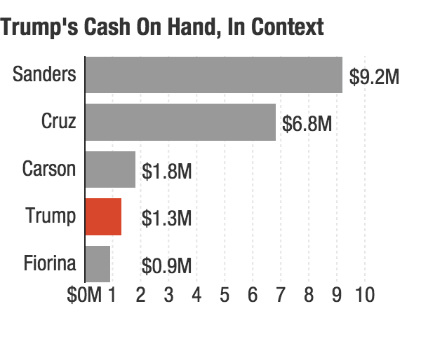 Chart: Trump's cash on hand