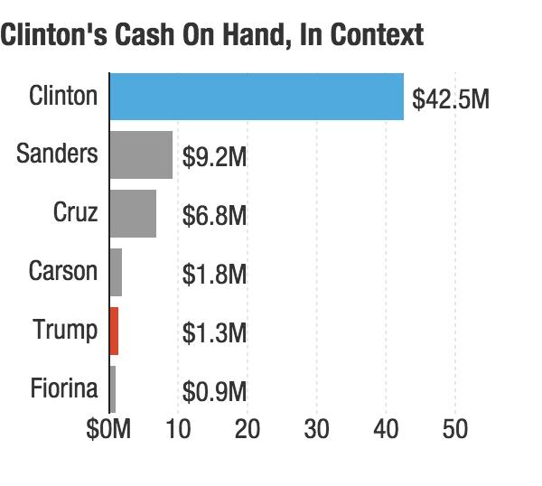 Chart: Clinton's cash on hand