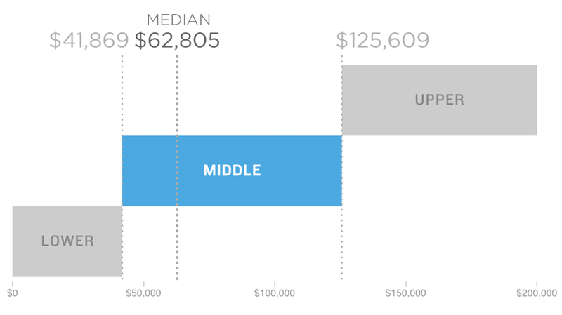 A Portrait Of America's Middle Class, By The Numbers