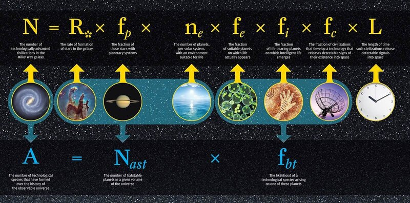 Drake's equation