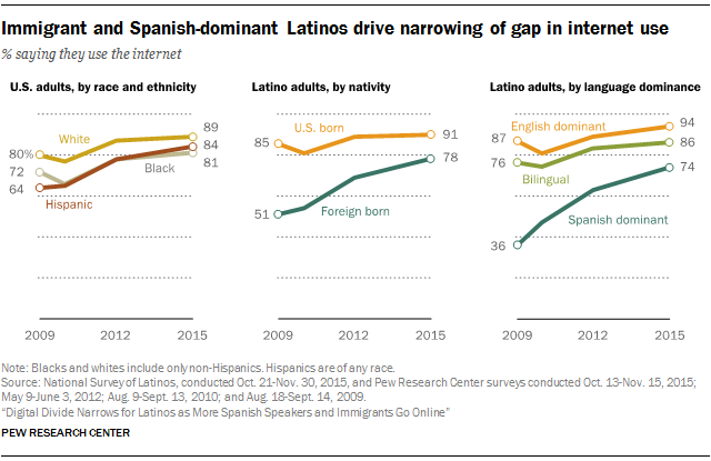 Immigrant and Spanish-dominant Latinos drive the narrowing gap