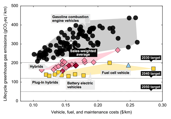 A new report charts the estimated costs and lifetime emissions of 125 popular cars against climate goals. Most hybrids and electric vehicles already meet emissions targets for 2030.