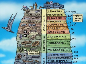 The Geologic History of Earth. Note the timescales. We are currently in the Holocene, which has been warm and moist and a great time to grow human civilization. But the activity of civilization is now pushing the planet into a new epoch which scientists call the Anthropocene.