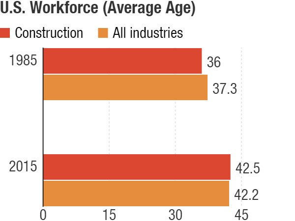 Construction workers are typically younger than the average of the overall workforce. But the trend reversed after the Great Recession as fewer young workers entered the industry. NPR/The Center for Construction Research and Training.