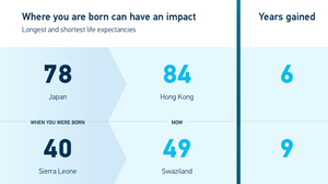 See How Global Health Has Changed Since You Were Born