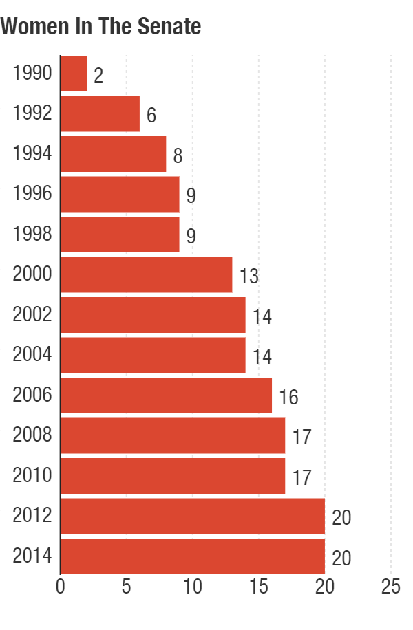 2016 could see a record number of women elected to the Senate.