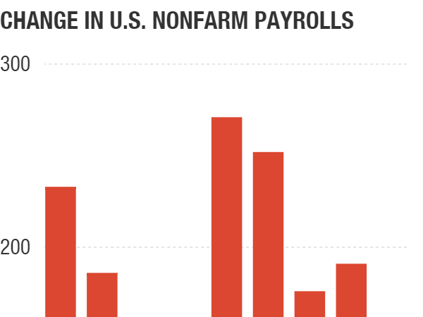 Financial Industry Job Gains Help Lower US Unemployment Rate in October