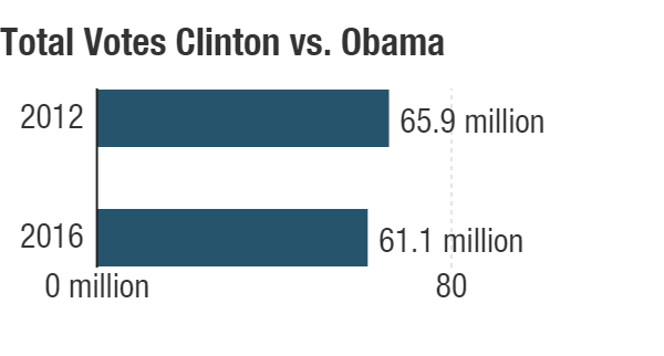 Total votes for Barack Obama in 2012 vs. Hillary Clinton in 2016.