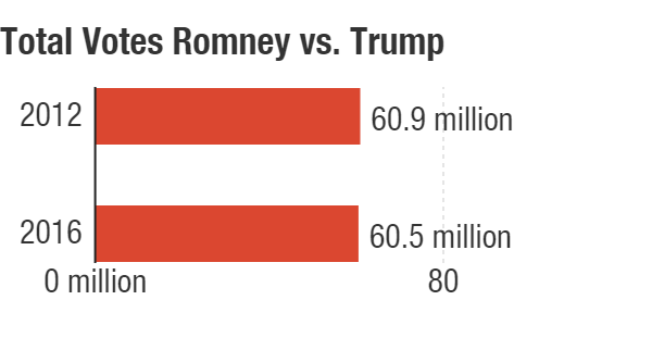 Total votes for Mitt Romney in 2012 vs. Donald Trump in 2016.