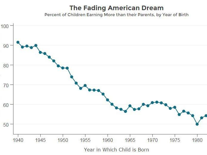 The percent of U.S. children who go on to earn more than their parents has dropped sharply since 1940, when the rate topped 90 percent. Credit: Equality of Opportunity Project.