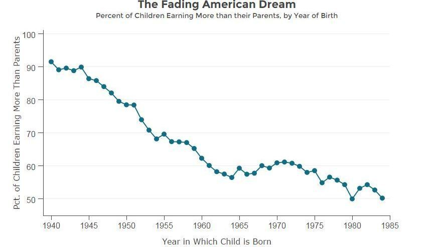 u s kids far less likely to out earn their parents as inequality