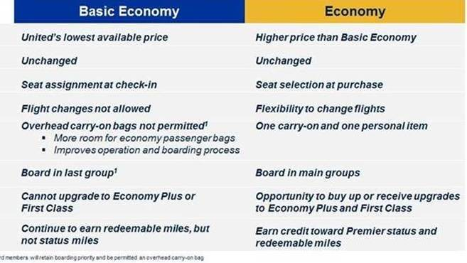 United S Basic Economy Fare Aims To Compete With Discount