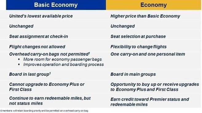 United Airlines Fare Comparison Chart