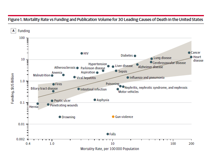 Mortality Rate vs. Funding     Journal of the American Medical Association