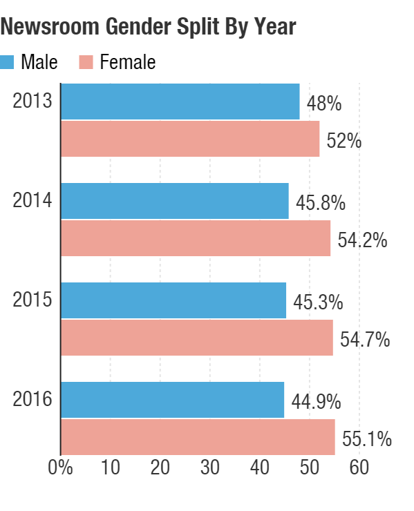 NPR newsroom gender split, 2016