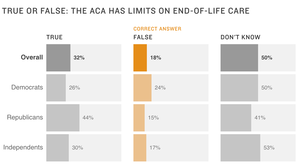 NPR/IPSOS Poll: What Do Americans Know About Obamacare?