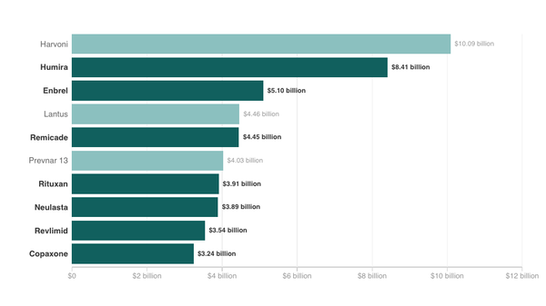 Seven of the top 10 drugs by U.S. sales in 2015 were orphan drugs.