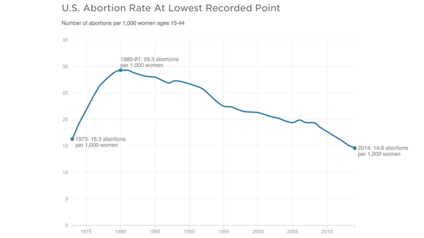 The U.S. abortion rate is at the lowest recorded point since the Supreme Court