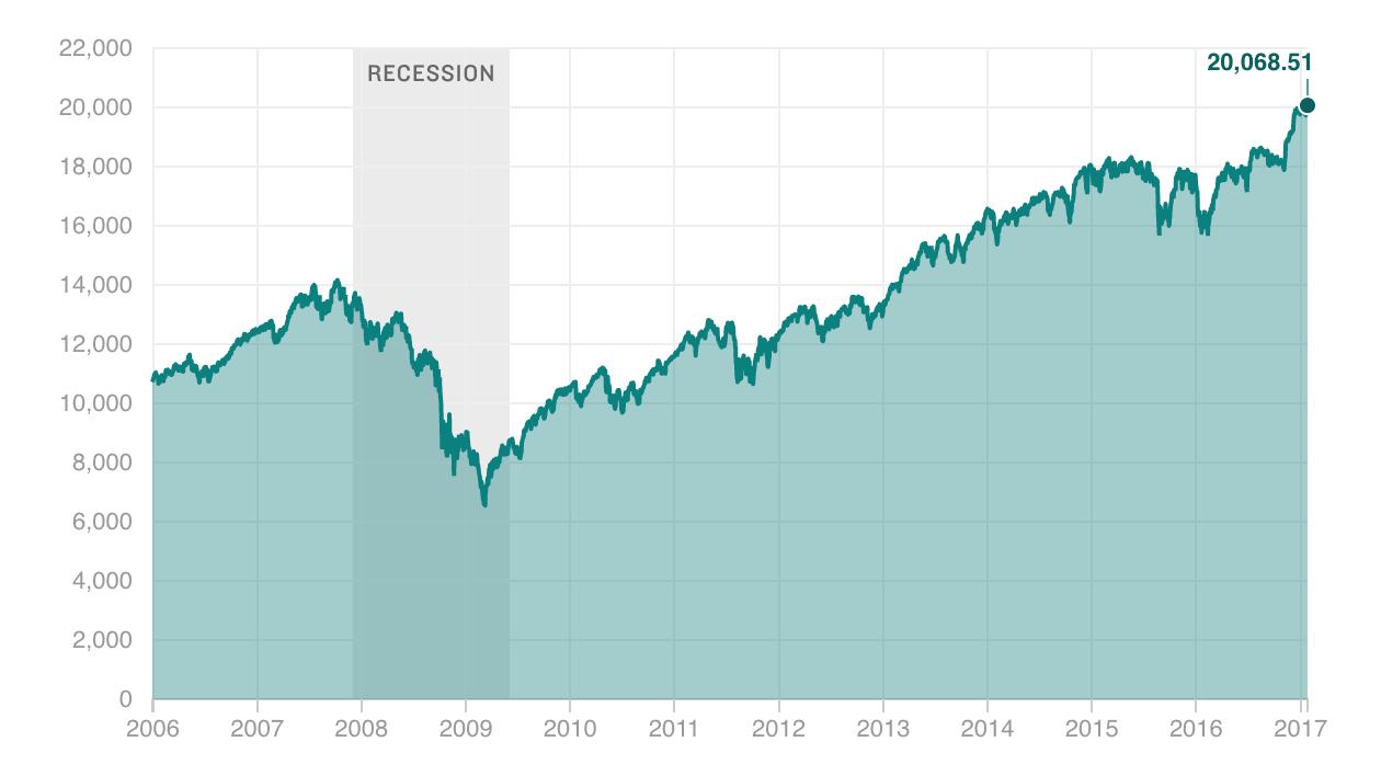 Dji Stock Quote Stock Market  Npr