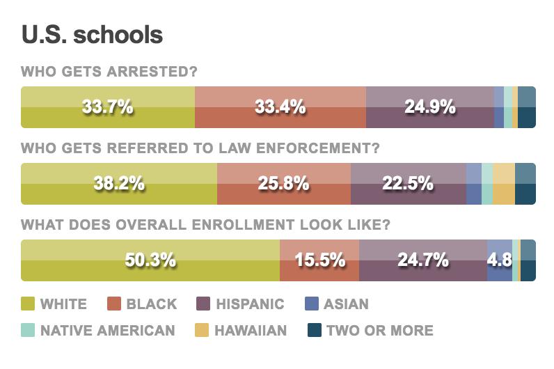 Suspensions Expulsions Arrests Dont >> Does Your School Arrest Students Npr Ed Npr