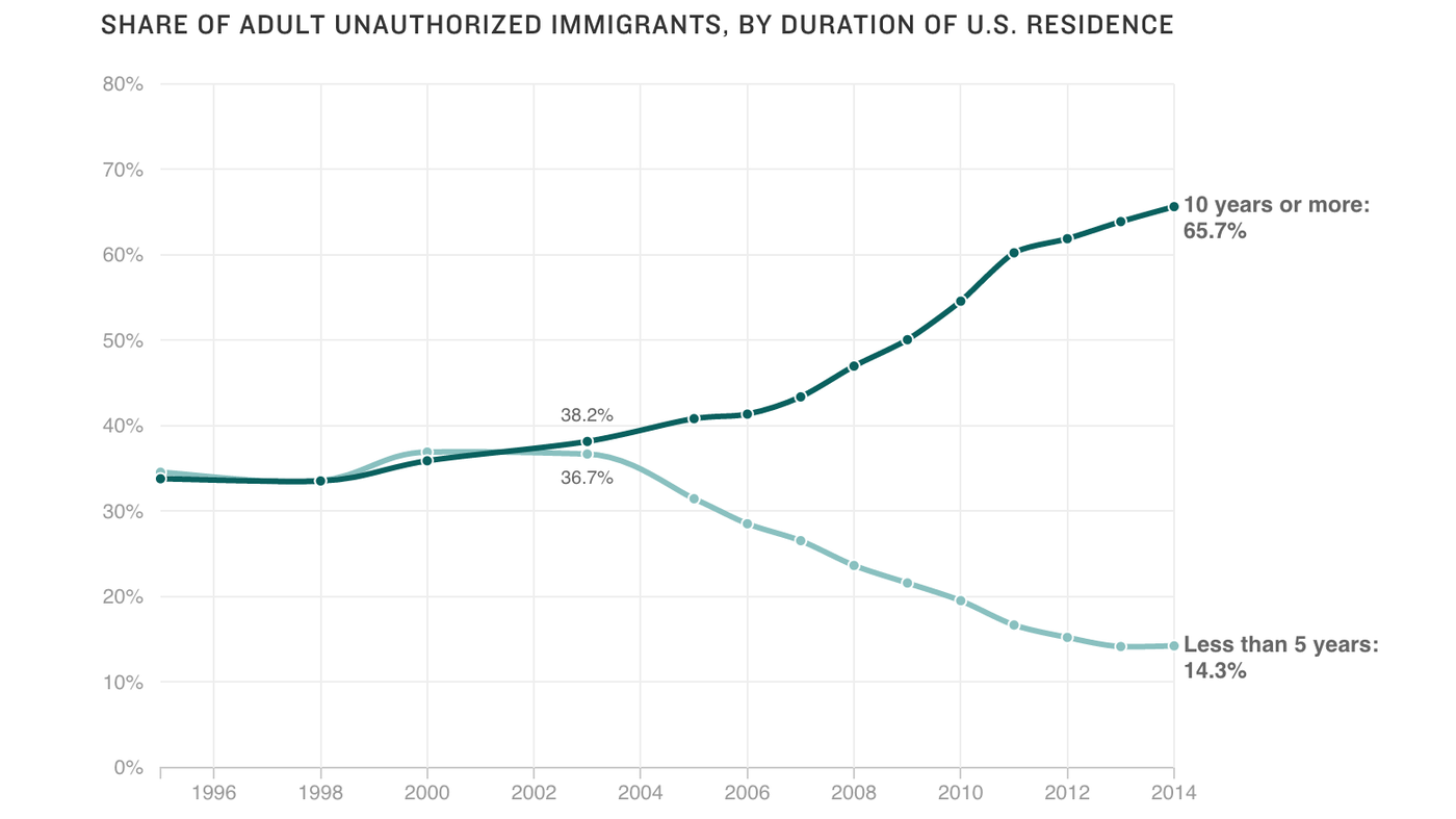 How America's Idea Of Illegal Immigration Doesn't Always Match Reality