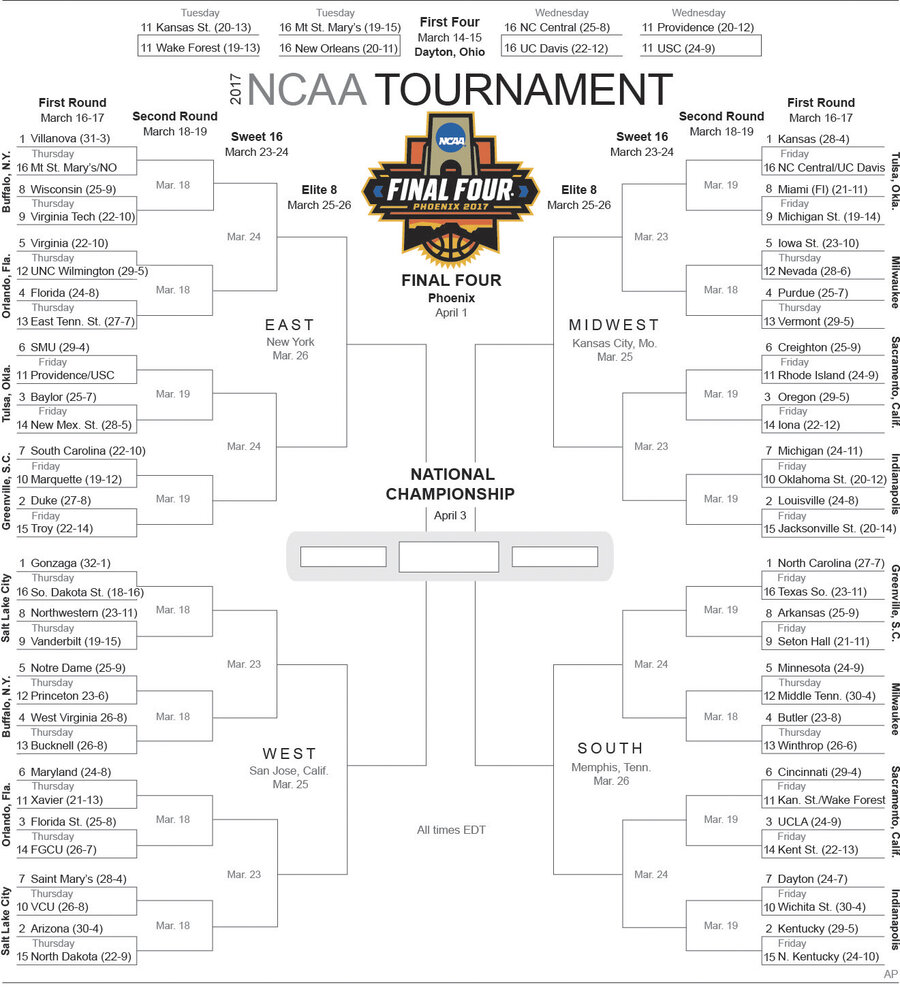 Selection Sunday: 2017 Men's College Basketball Tournament Bracket ...