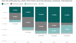 5 Charts That Explain The CBO Report On The Republican Health Plan