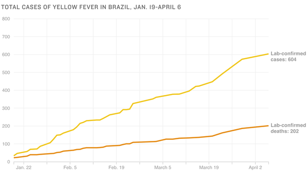 Chart: Total cases of yellow fever in Brazil, Jan. 19-April 6