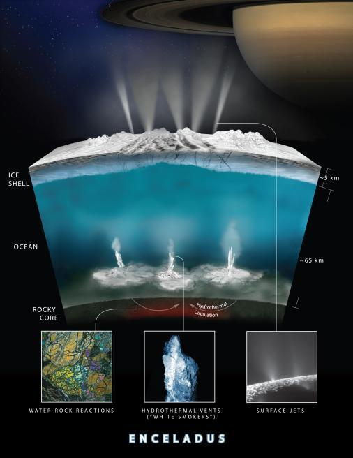 A model of the reactions that NASA scientists say may be happening below the icy surface of Saturn's moon Enceladus. (NASA)