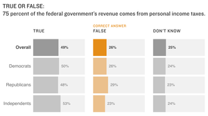 NPR/Ipsos Poll: What Do Americans Know About Taxes?