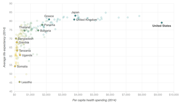 Scatterplot showing what countries spend per capita on health care vs. the average life expectancy