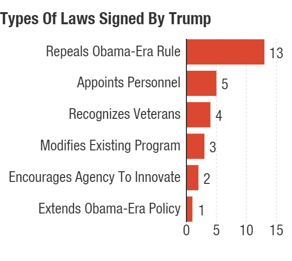Types of laws Trump has signed in his first 100 days.