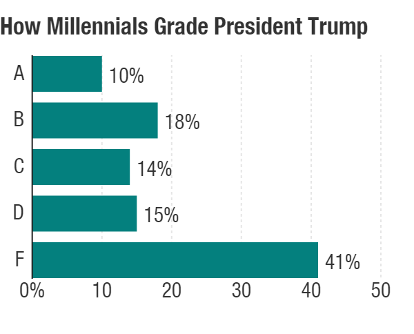 How millennials grade Trump.