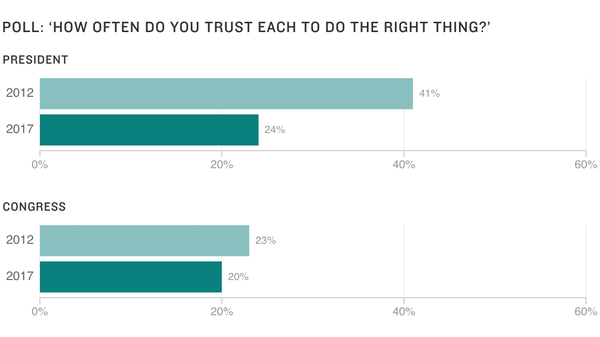 Young Voters Distrust Presidency, Say It's Unlikely They'll Run For Office, Poll Says
