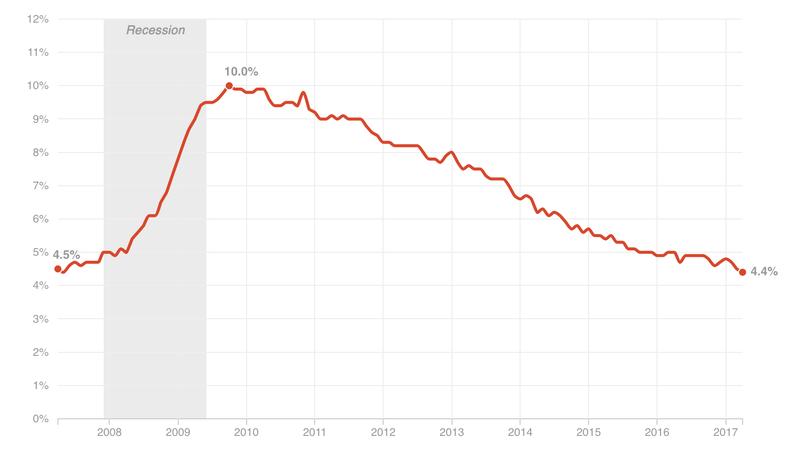 April Jobs Report: 211,000 Jobs Added; Unemployment At 4.4 Percent