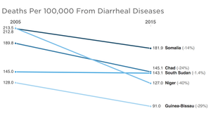 A Good News Story About Diarrhea — With One Surprising Exception