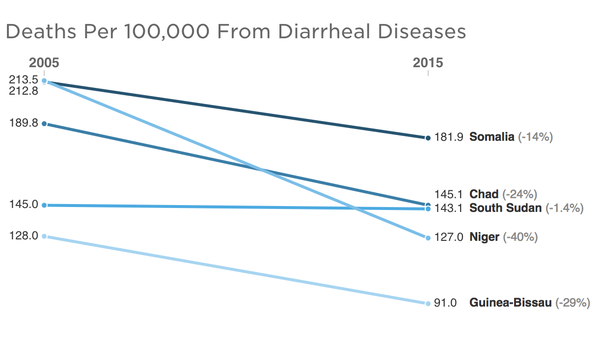 Chart: Deaths Per 100,000 From Diarrheal Diseases