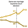 Same-Sex Marriage Support At All-Time High, Even Among Groups That Opposed It