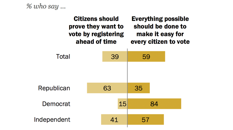 Should It Be Easier To Vote? Americans Are Deeply Divided By Party