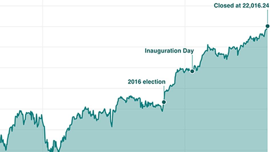 NEW Chart: Dow Jones Industrial Average, 2007-Present (NPR)