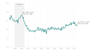 Why America's Wages Are Barely Rising