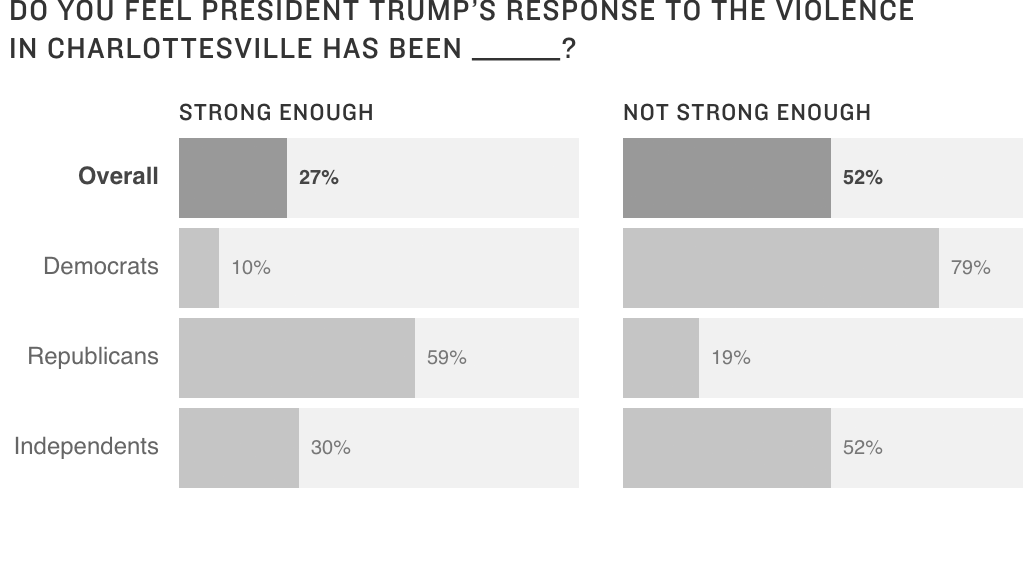 Poll: Majority Believes Trump's Response To Charlottesville Hasn't Been Strong Enough