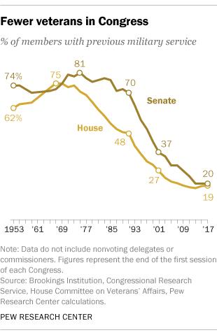 Chart of veterans in Congress