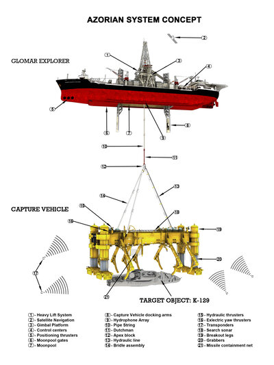 A diagram shows the Hughes Glomar Explorer (top), which had a submersible vehicle with a claw (yellow, center) that grabbed the sunken Soviet submarine (bottom) and lifted part of it back to the ship. (Courtesy Michael White/Project Azorian)