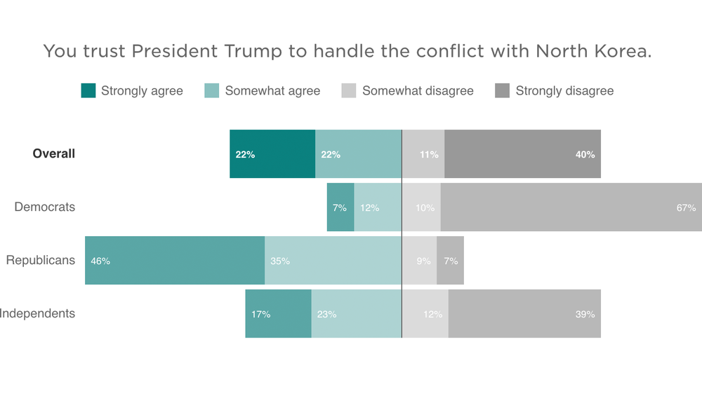 NPR/Ipsos Poll: Half Of Americans Don't Trust Trump On North Korea